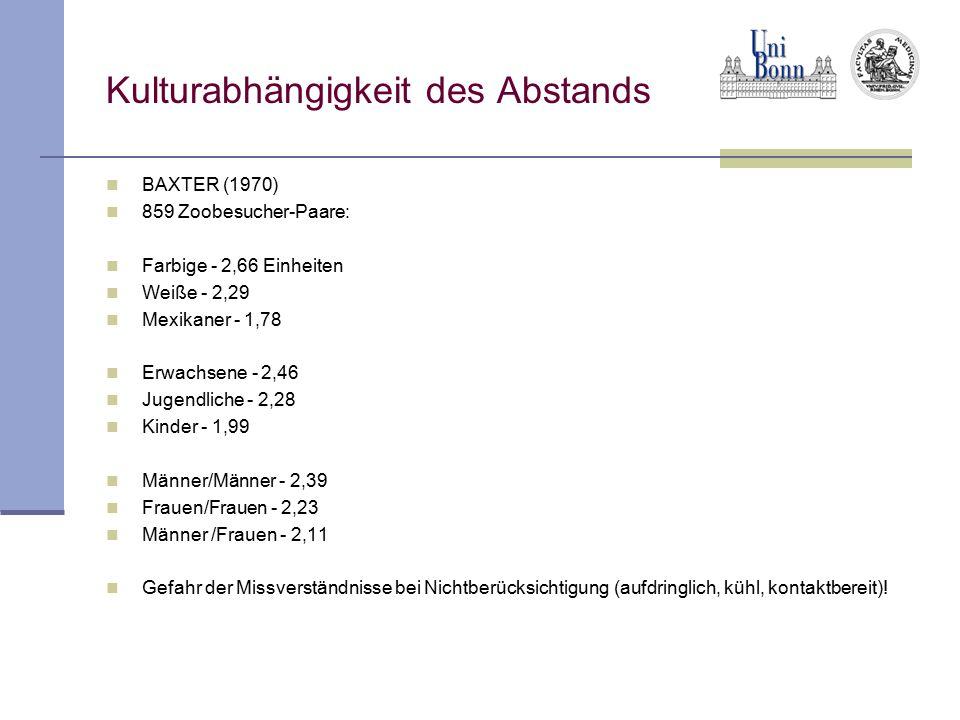 Kulturabhängigkeit des Abstands BAXTER (1970) 859 Zoobesucher-Paare: Farbige - 2,66 Einheiten Weiße - 2,29 Mexikaner - 1,78 Erwachsene - 2,46 Jugendli