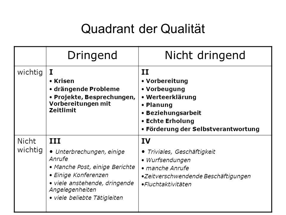 Quadrant der Qualität DringendNicht dringend wichtigI Krisen drängende Probleme Projekte, Besprechungen, Vorbereitungen mit Zeitlimit II Vorbereitung
