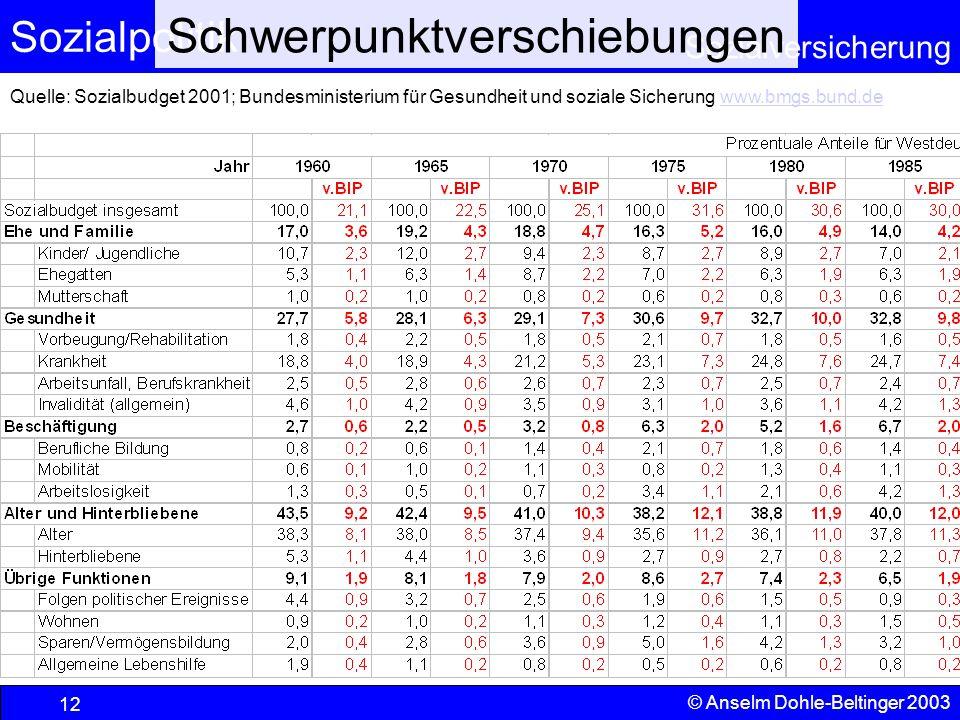 Sozialpolitik Sozialversicherung © Anselm Dohle-Beltinger 2003 13 Schwerpunktverschiebungen