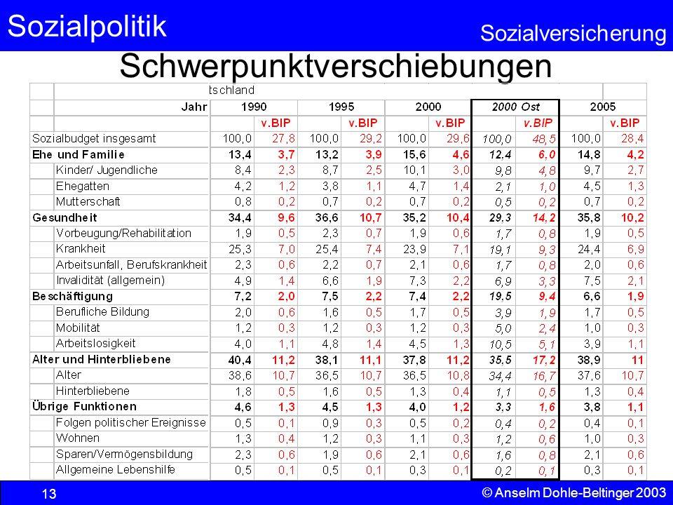 Sozialpolitik Sozialversicherung © Anselm Dohle-Beltinger 2003 14 1960 1965 1970 1975 1980 1985 1990 1995 2000 2005 Wiedervereini- gungsboom Ölpreisschock und Ausbau des Sozialstaates
