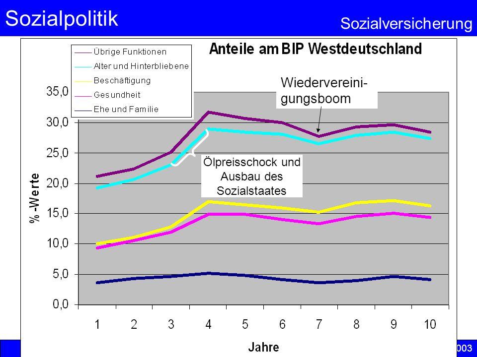 Sozialpolitik Sozialversicherung © Anselm Dohle-Beltinger 2003 15 Quelle: Bundesversicherungsanstalt für Angestellte (BfA) www.bfa.dewww.bfa.de
