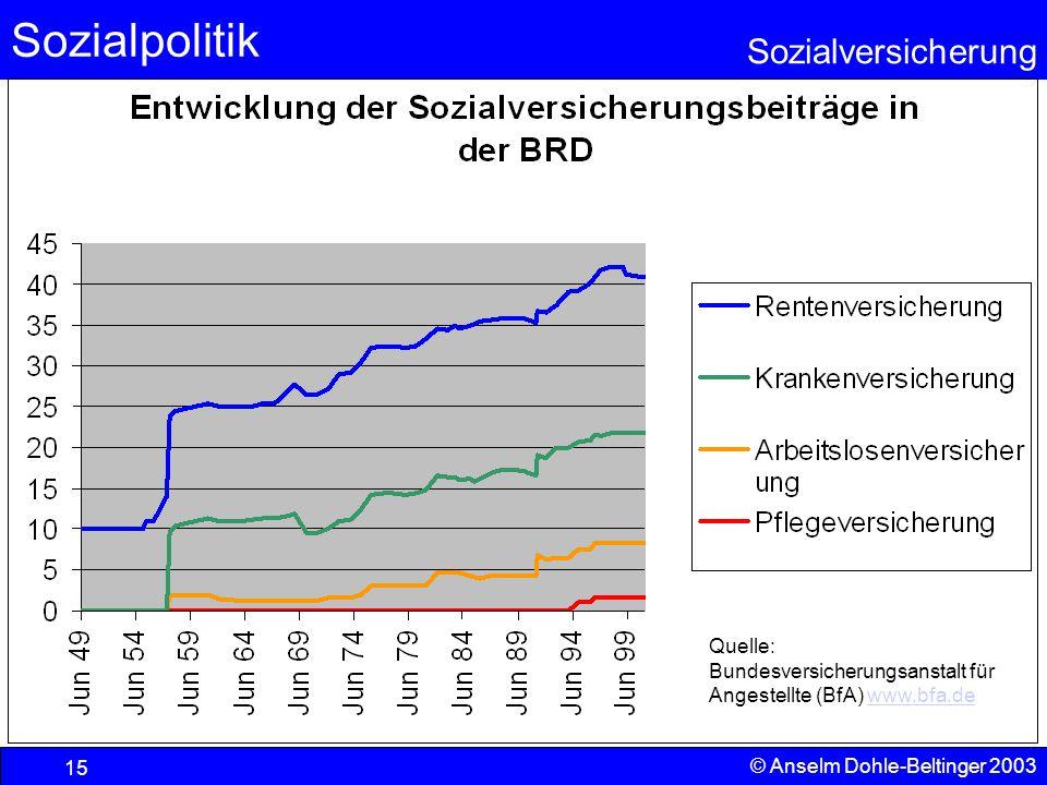 Sozialpolitik Sozialversicherung © Anselm Dohle-Beltinger 2003 16 West-Ost-Vergleich
