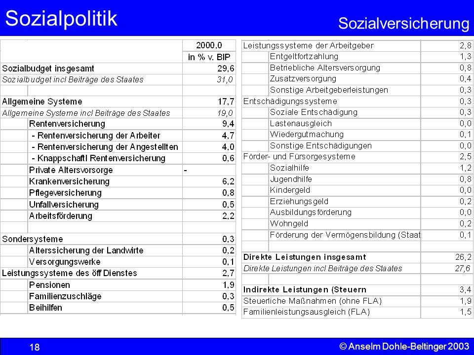 Sozialpolitik Sozialversicherung © Anselm Dohle-Beltinger 2003 19 Quelle: Sozialbudget 2001 - Materialband