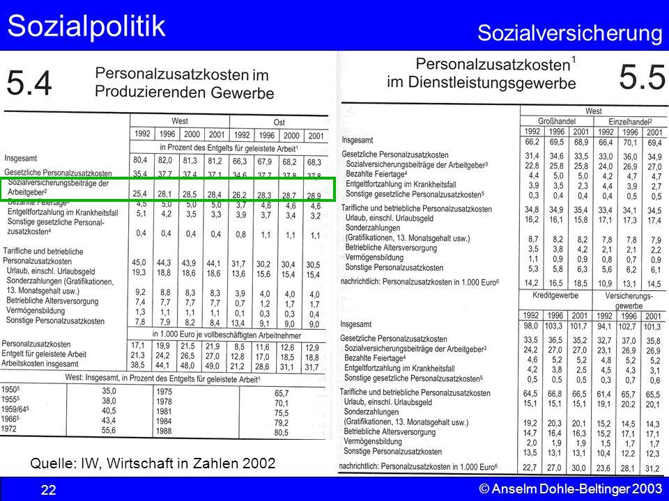 Sozialpolitik Sozialversicherung © Anselm Dohle-Beltinger 2003 23 Der internationale Wettbewerb