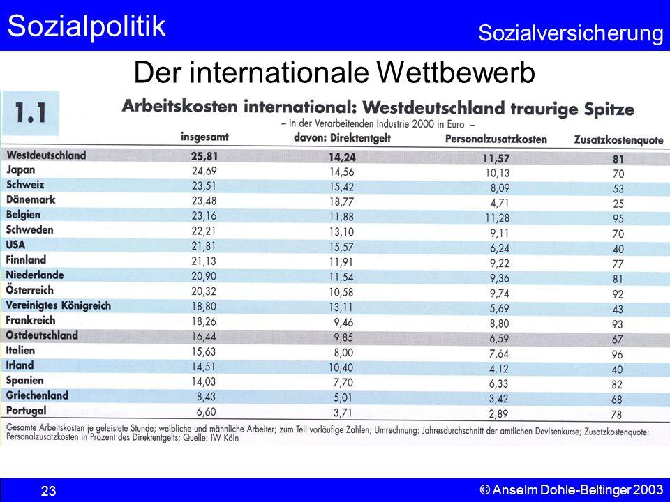 Sozialpolitik Sozialversicherung © Anselm Dohle-Beltinger 2003 24 Korrektur um die Produktivität