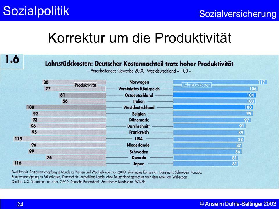 Sozialpolitik Sozialversicherung © Anselm Dohle-Beltinger 2003 25 Verursacher oder Opfer In der Wirtschaft gilt es als wichtiges Prinzip, Kosten verursachungsgerecht zuzuordnen.