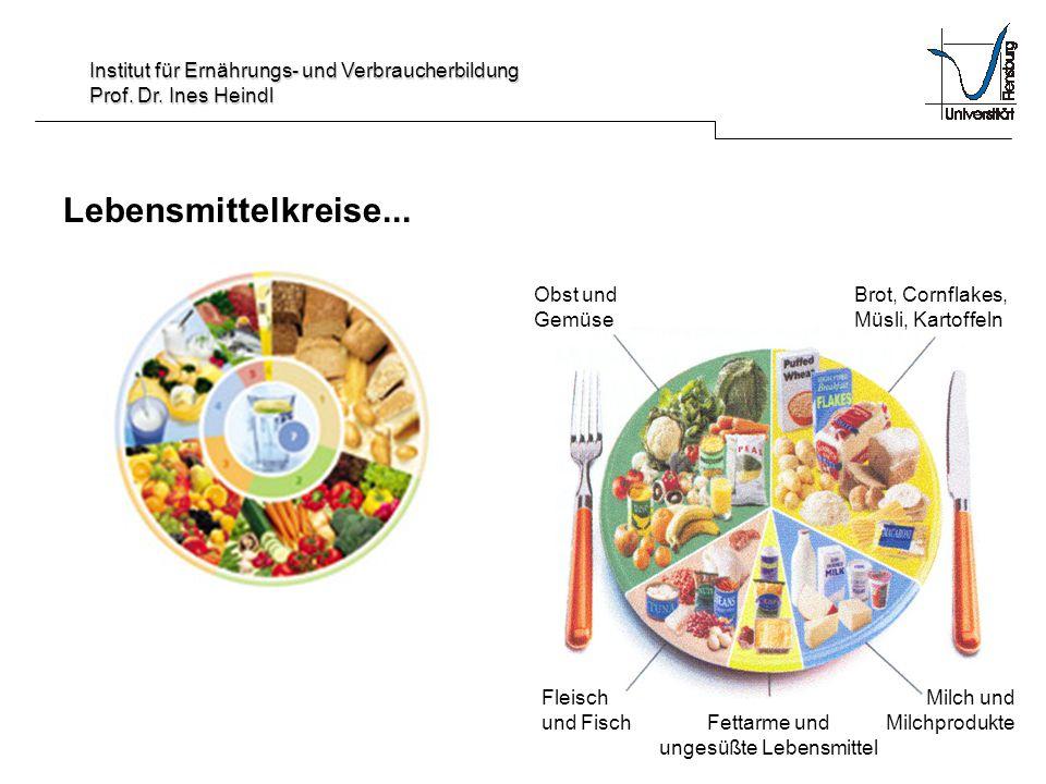 Institut für Ernährungs- und Verbraucherbildung Prof. Dr. Ines Heindl Lebensmittelkreise... Obst und Gemüse Brot, Cornflakes, Müsli, Kartoffeln Fleisc