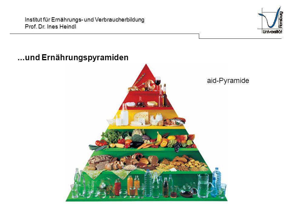 Institut für Ernährungs- und Verbraucherbildung Prof. Dr. Ines Heindl...und Ernährungspyramiden aid-Pyramide