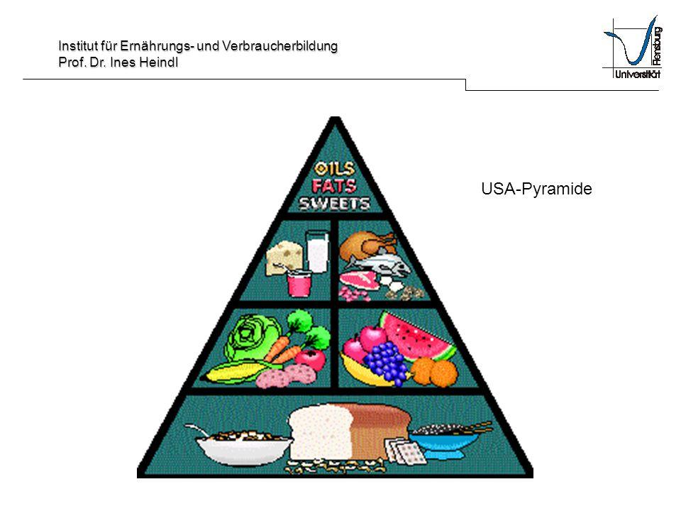 Institut für Ernährungs- und Verbraucherbildung Prof. Dr. Ines Heindl USA-Pyramide