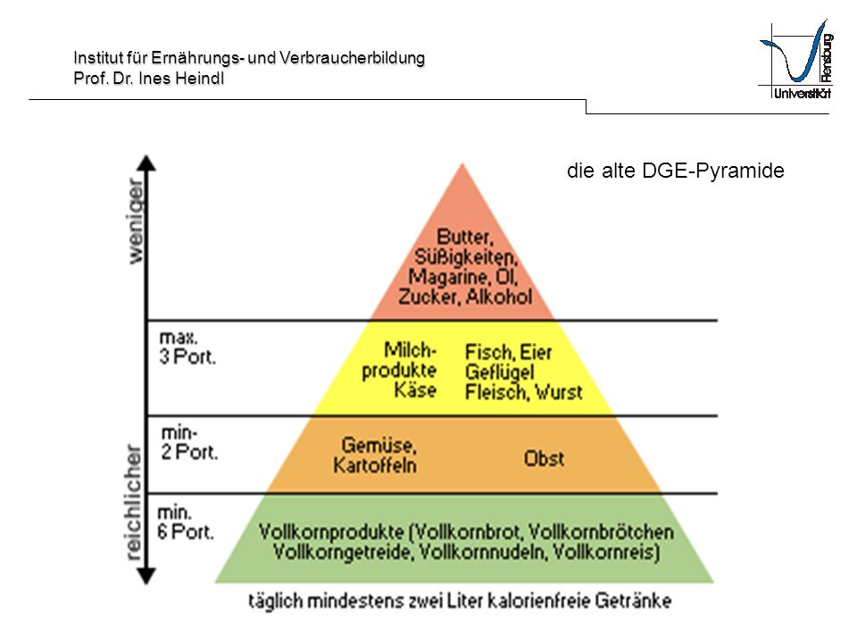 Institut für Ernährungs- und Verbraucherbildung Prof. Dr. Ines Heindl die alte DGE-Pyramide