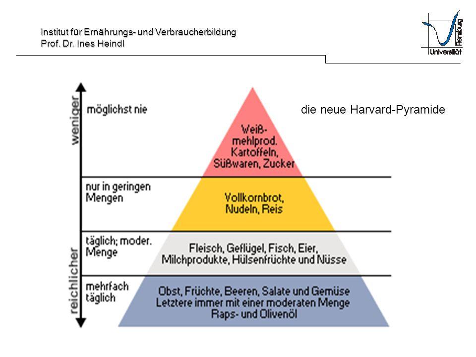 Institut für Ernährungs- und Verbraucherbildung Prof. Dr. Ines Heindl die neue Harvard-Pyramide