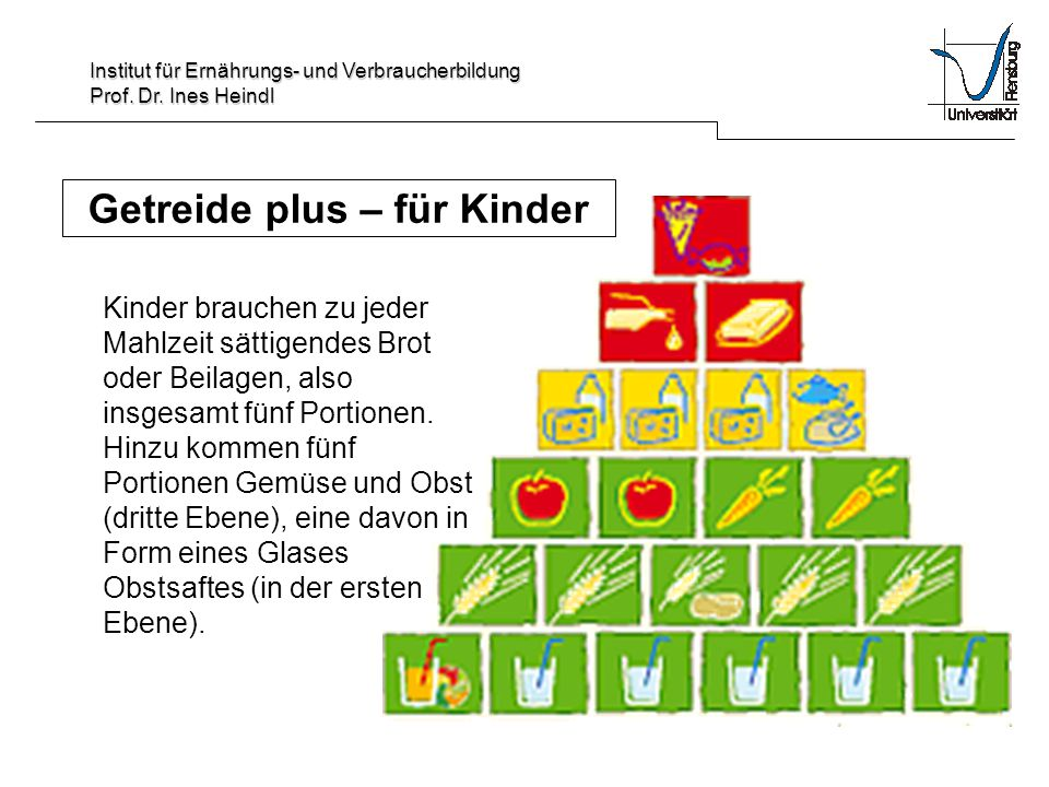Institut für Ernährungs- und Verbraucherbildung Prof. Dr. Ines Heindl Getreide plus – für Kinder Kinder brauchen zu jeder Mahlzeit sättigendes Brot od