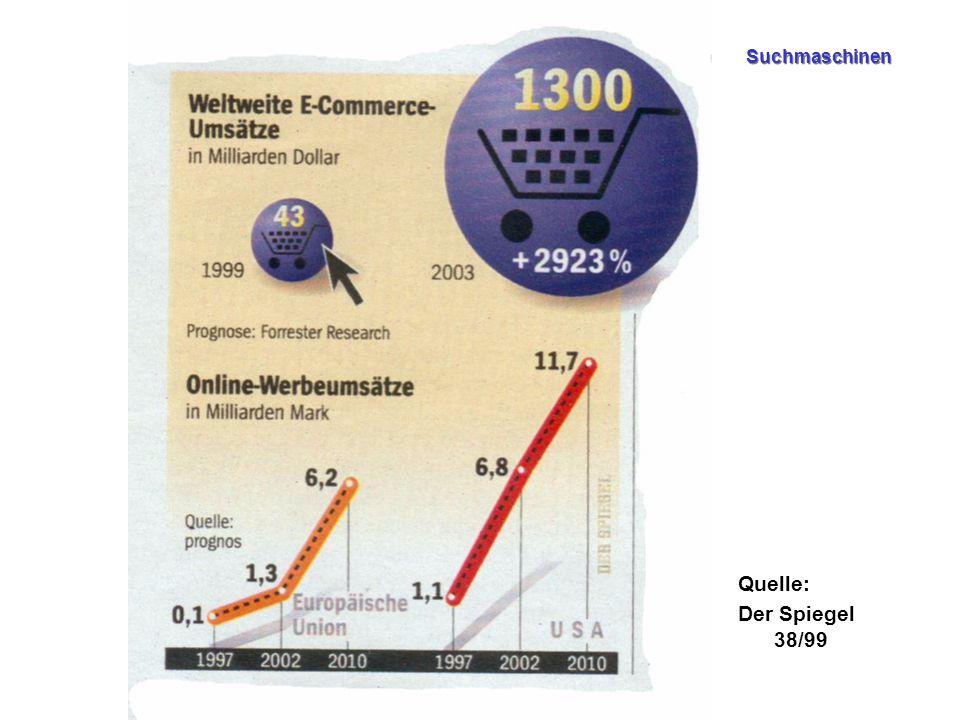 Suchmaschinen Quelle: Der Spiegel 38/99