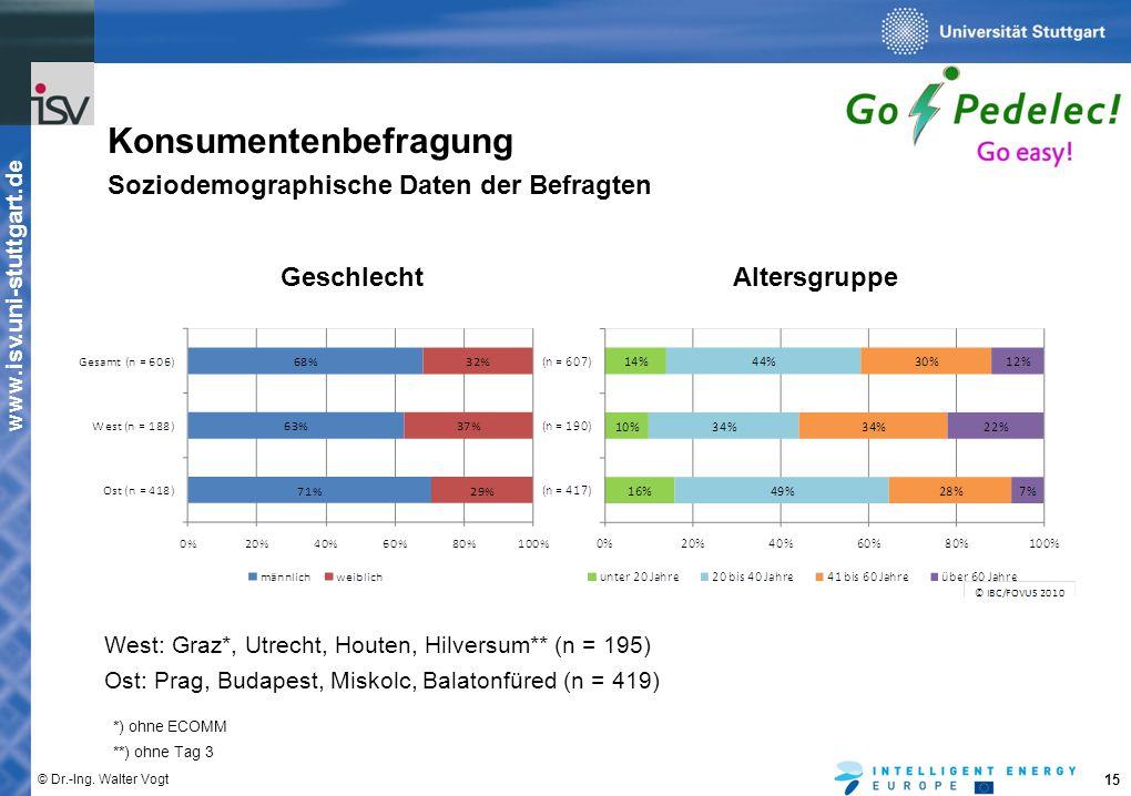 www.isv.uni-stuttgart.de © Dr.-Ing. Walter Vogt 15 Konsumentenbefragung Soziodemographische Daten der Befragten GeschlechtAltersgruppe West: Graz*, Ut