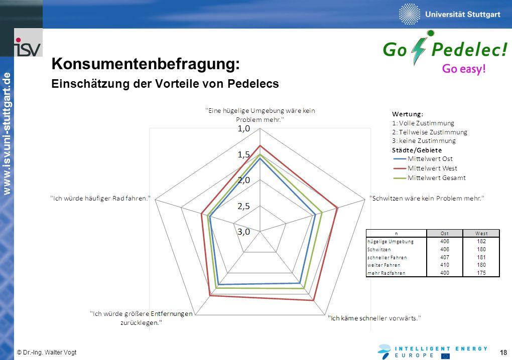 www.isv.uni-stuttgart.de © Dr.-Ing. Walter Vogt 18 Konsumentenbefragung: Einschätzung der Vorteile von Pedelecs