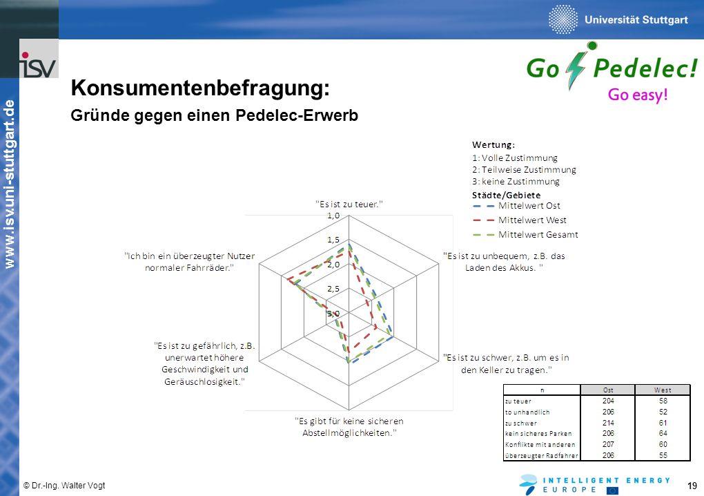 www.isv.uni-stuttgart.de © Dr.-Ing. Walter Vogt 19 Konsumentenbefragung: Gründe gegen einen Pedelec-Erwerb
