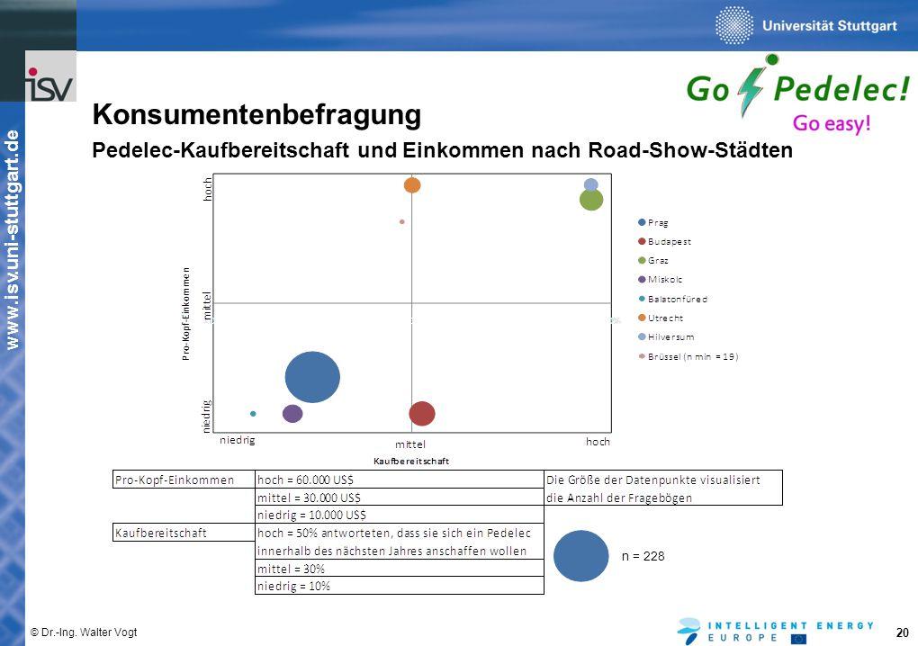 www.isv.uni-stuttgart.de © Dr.-Ing. Walter Vogt 20 Konsumentenbefragung Pedelec-Kaufbereitschaft und Einkommen nach Road-Show-Städten n = 228