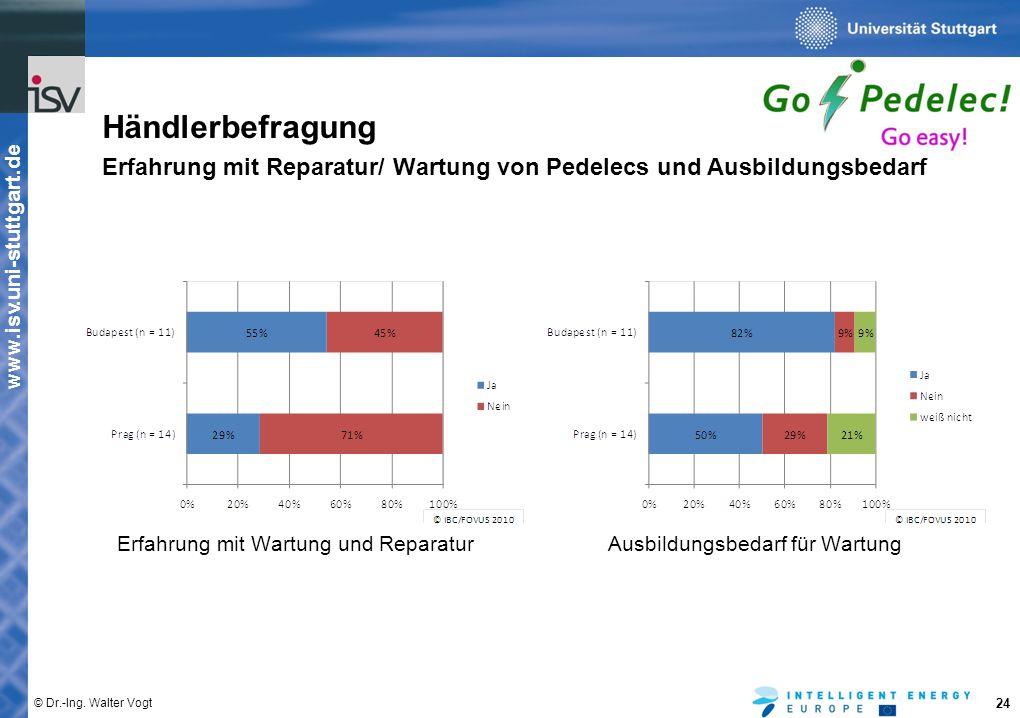 www.isv.uni-stuttgart.de © Dr.-Ing. Walter Vogt 24 Händlerbefragung Erfahrung mit Reparatur/ Wartung von Pedelecs und Ausbildungsbedarf Erfahrung mit