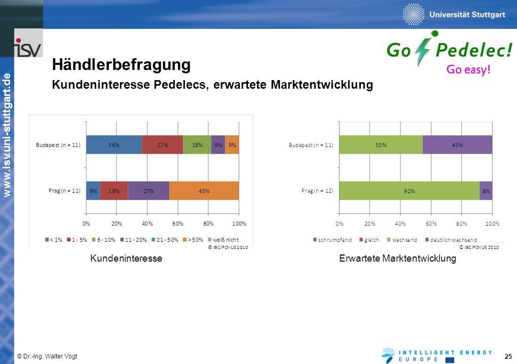 www.isv.uni-stuttgart.de © Dr.-Ing. Walter Vogt 25 Händlerbefragung Kundeninteresse Pedelecs, erwartete Marktentwicklung KundeninteresseErwartete Mark