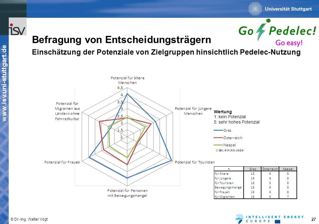 www.isv.uni-stuttgart.de © Dr.-Ing. Walter Vogt 27 Befragung von Entscheidungsträgern Einschätzung der Potenziale von Zielgruppen hinsichtlich Pedelec