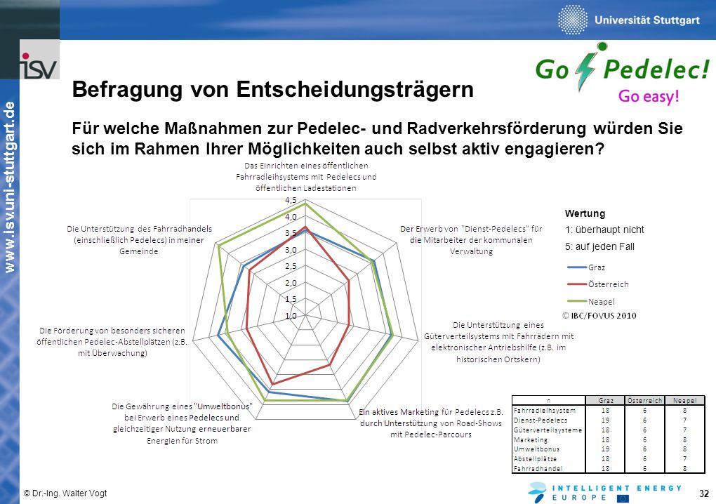 www.isv.uni-stuttgart.de © Dr.-Ing. Walter Vogt 32 Befragung von Entscheidungsträgern Für welche Maßnahmen zur Pedelec- und Radverkehrsförderung würde
