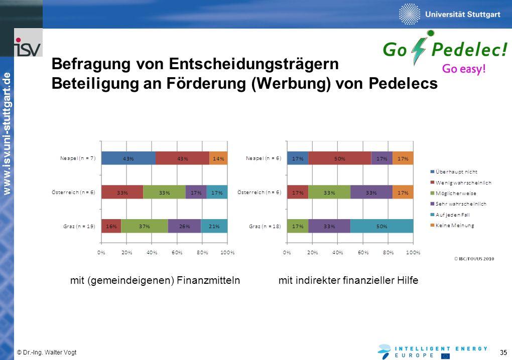 www.isv.uni-stuttgart.de © Dr.-Ing. Walter Vogt 35 Befragung von Entscheidungsträgern Beteiligung an Förderung (Werbung) von Pedelecs mit (gemeindeige