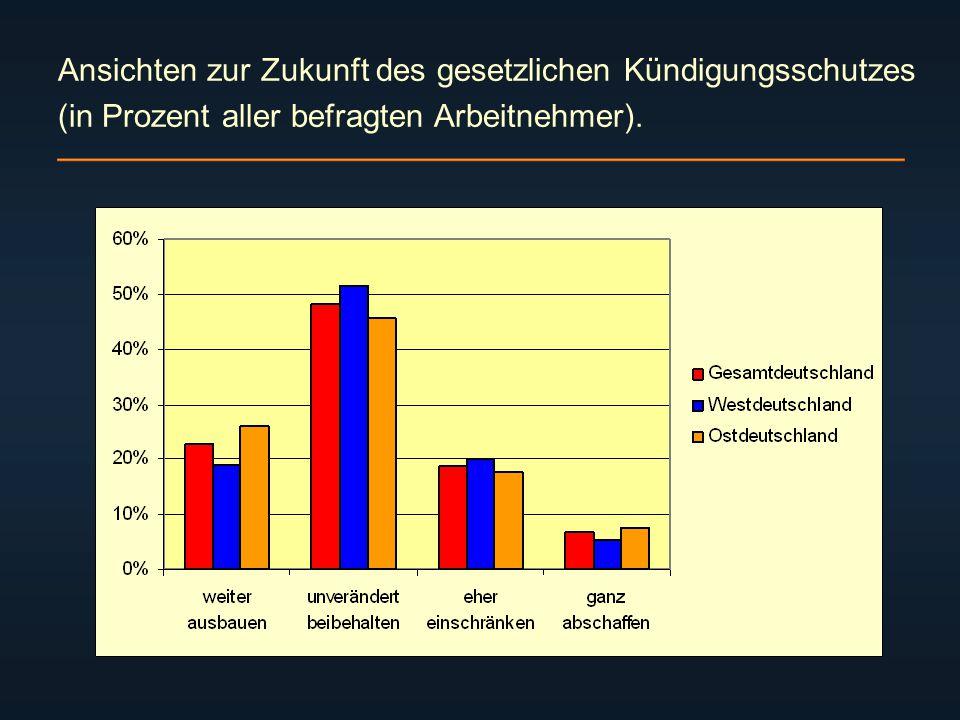 Ansichten zur Zukunft des gesetzlichen Kündigungsschutzes (in Prozent aller befragten Arbeitnehmer).