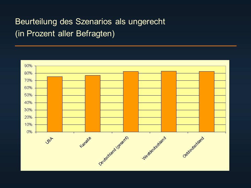 Beurteilung des Szenarios als ungerecht (in Prozent aller Befragten)