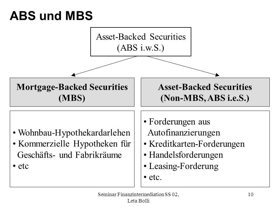 Seminar Finanzintermediation SS 02, Leta Bolli 10 ABS und MBS Asset-Backed Securities (ABS i.w.S.) Mortgage-Backed Securities (MBS) Asset-Backed Securities (Non-MBS, ABS i.e.S.) Wohnbau-Hypothekardarlehen Kommerzielle Hypotheken für Geschäfts- und Fabrikräume etc Forderungen aus Autofinanzierungen Kreditkarten-Forderungen Handelsforderungen Leasing-Forderung etc.