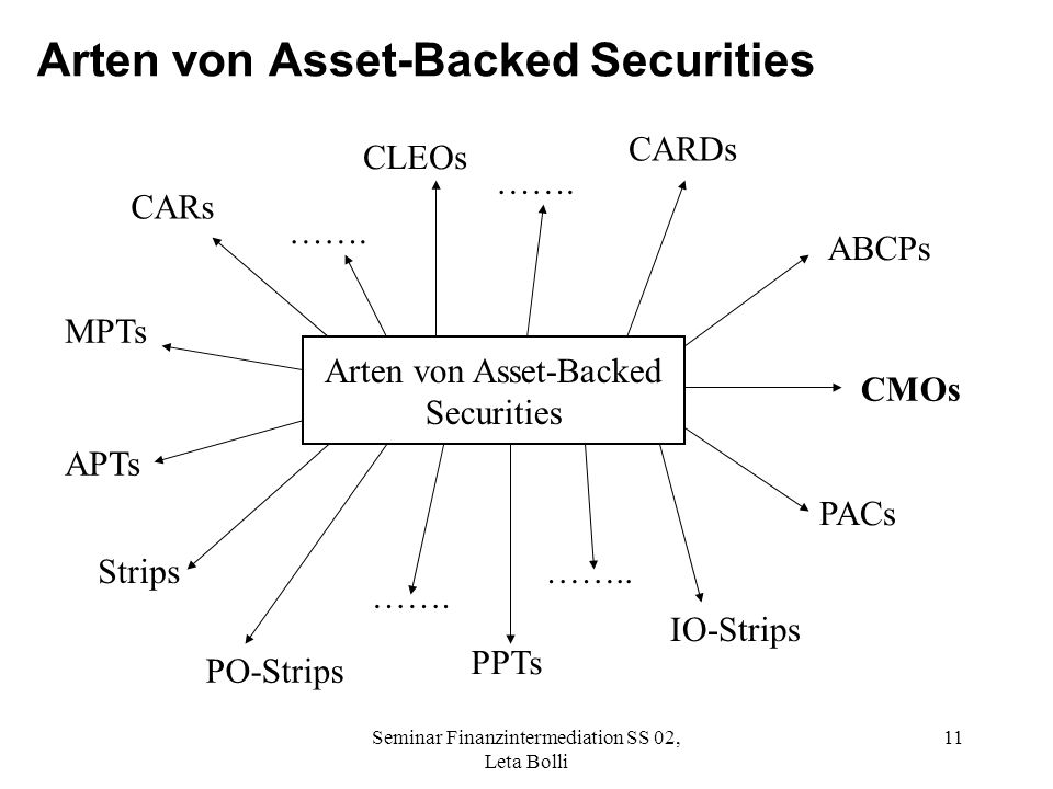 Seminar Finanzintermediation SS 02, Leta Bolli 11 Arten von Asset-Backed Securities Arten von Asset-Backed Securities CLEOs CARDs ABCPs CMOs PACs IO-Strips PPTs PO-Strips Strips APTs MPTs CARs …….