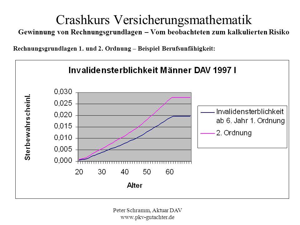 Peter Schramm, Aktuar DAV www.pkv-gutachter.de Crashkurs Versicherungsmathematik Gewinnung von Rechnungsgrundlagen – Vom beobachteten zum kalkulierten