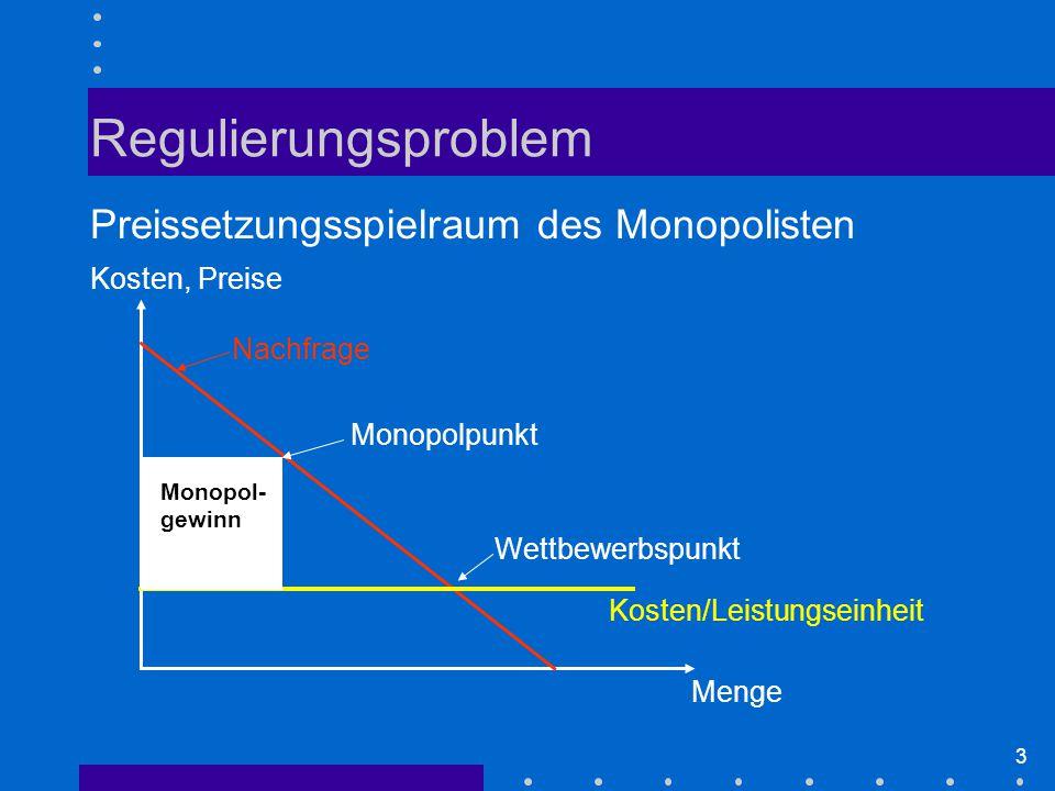 3 Regulierungsproblem Preissetzungsspielraum des Monopolisten Kosten/Leistungseinheit Kosten, Preise Nachfrage Monopolpunkt Wettbewerbspunkt Monopol- gewinn Menge