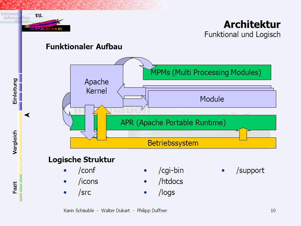 Karin Schäuble - Walter Dukart - Philipp Duffner10 Betriebssystem APR (Apache Portable Runtime) Einleitung Vergleich Fazit Architektur Logische Strukt