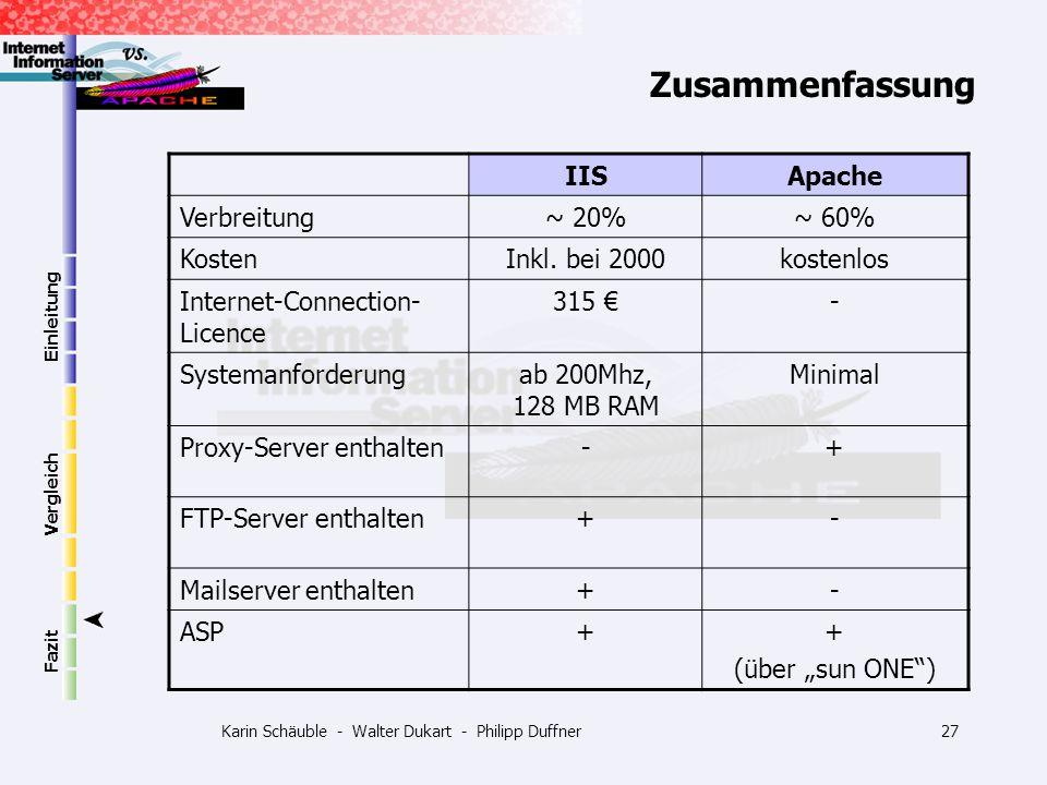 Karin Schäuble - Walter Dukart - Philipp Duffner27 Einleitung Vergleich Fazit Zusammenfassung IISApache Verbreitung~ 20%~ 60% KostenInkl. bei 2000kost