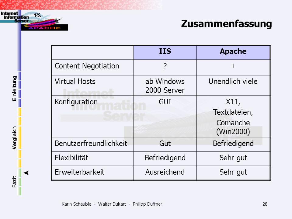 Karin Schäuble - Walter Dukart - Philipp Duffner28 Einleitung Vergleich Fazit Zusammenfassung IISApache Content Negotiation?+ Virtual Hostsab Windows