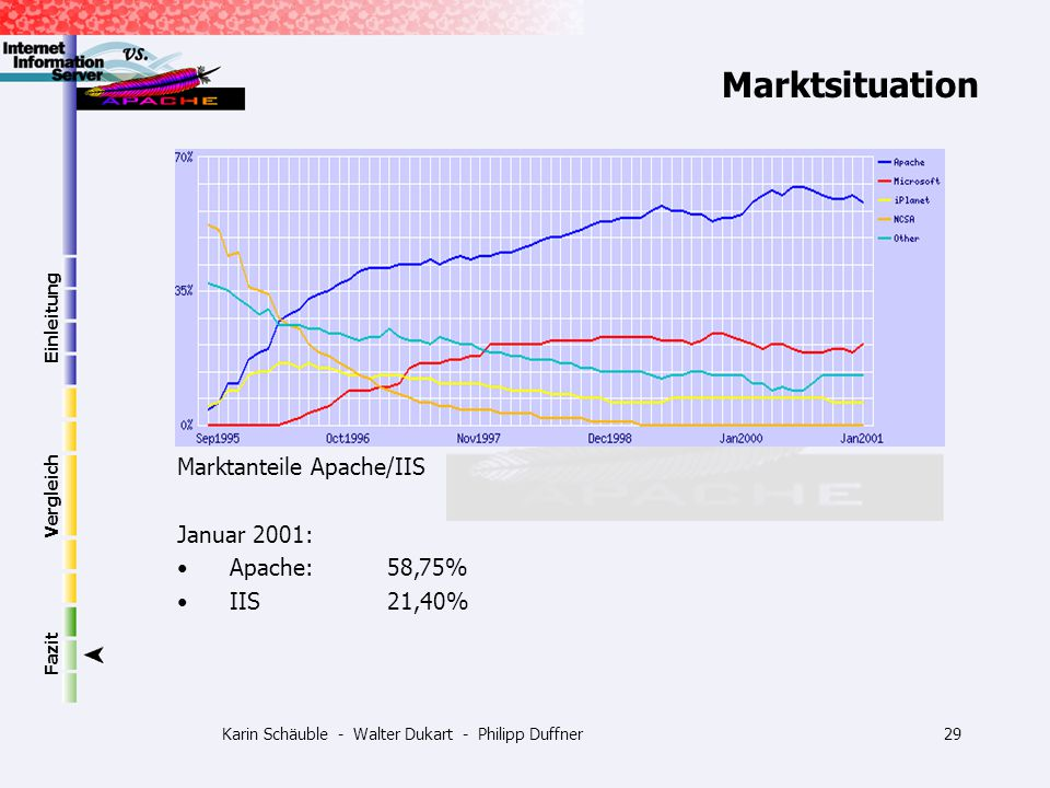 Karin Schäuble - Walter Dukart - Philipp Duffner29 Einleitung Vergleich Fazit Marktsituation Marktanteile Apache/IIS Januar 2001: Apache: 58,75% IIS21