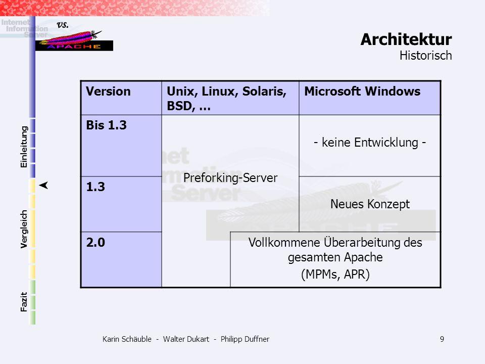 Karin Schäuble - Walter Dukart - Philipp Duffner30 Einleitung Vergleich Fazit Aussichten Microsoft IIS: Seit Anfang 2002 Final Version.NET Framework verfügbar Jederzeit an jedem Ort auf jedem Gerät auf Informationen zugreifen XML ist die Verbindung, die.NET zusammen hält ->.NET wird kommen – MS setzt alle Karten auf die.NET Strategie -> Viele Entwickler steigen bereits jetzt um -> Windows 2003 Server -> das.NET Framework 1.1 vorinstalliert Apache: Apache AxKit als XML Application Server entwickelt (Zusatzmodul für HTTP Server) Präsentations- von den Datenebenen bei Web-basierten Anwedungen trennen