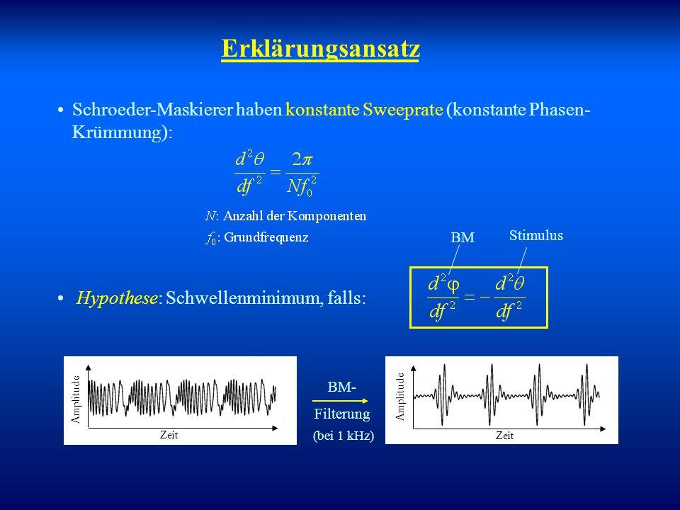 Sine phase (m 0 ) Schroeder negative (m - ) Schroeder positive (m + ) Tonkomplex-Maskierer m+m_m+m_  Energie-Detektor Modell versagt Frequency (Hz) 2
