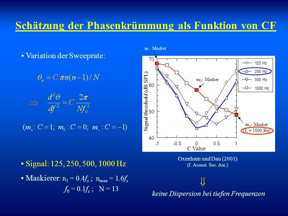 Schroeder-Maskierer haben konstante Sweeprate (konstante Phasen- Krümmung): Erklärungsansatz BM Stimulus BM- Filterung Hypothese: Schwellenminimum, fa