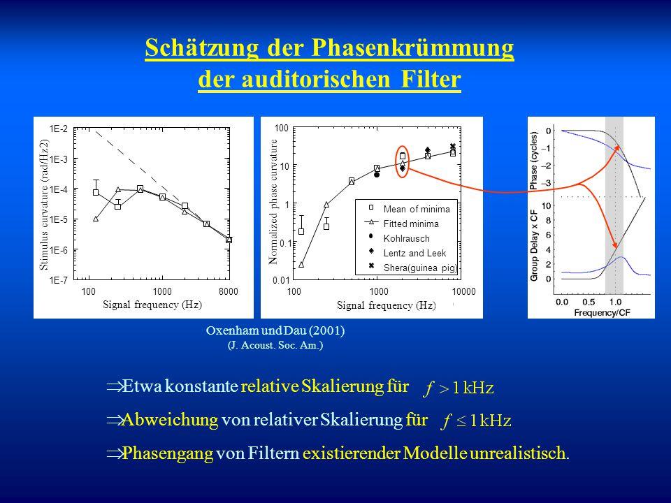 Schätzung der Phasenkrümmung als Funktion von CF Variation der Sweeprate: Signal: 125, 250, 500, 1000 Hz Maskierer: n 1 = 0.4f s ; n max = 1.6f s f 0