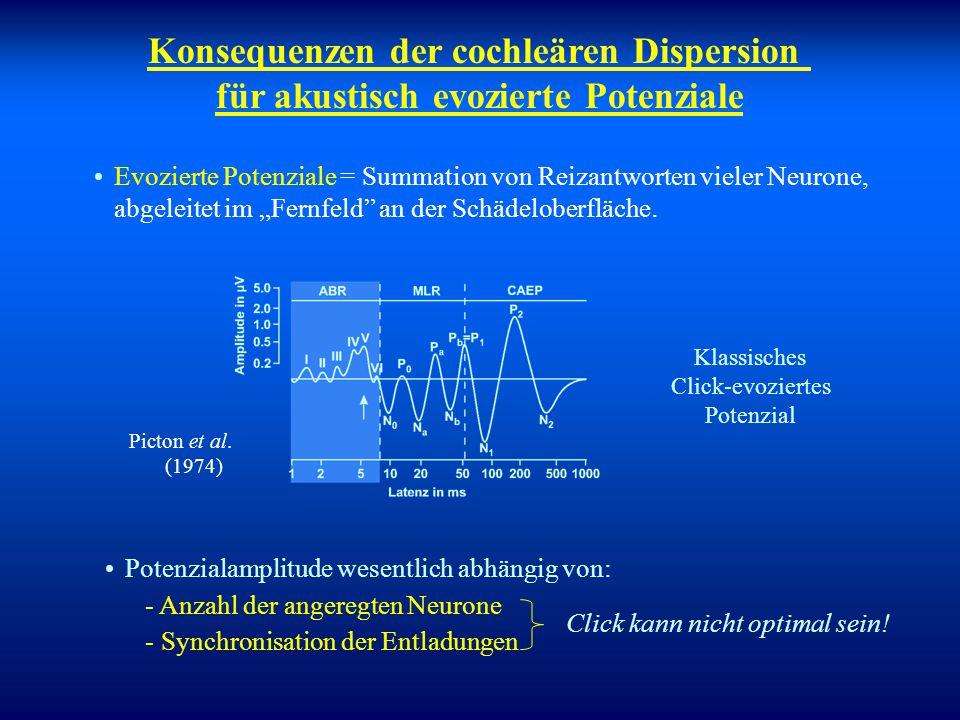 """Woher kommt die Wanderwelle? - Direkte Konsequenz aus den mechanischen Eigenschaften der Basilarmembran im umgebenden Medium - Räumliche Änderung (""""Gr"""
