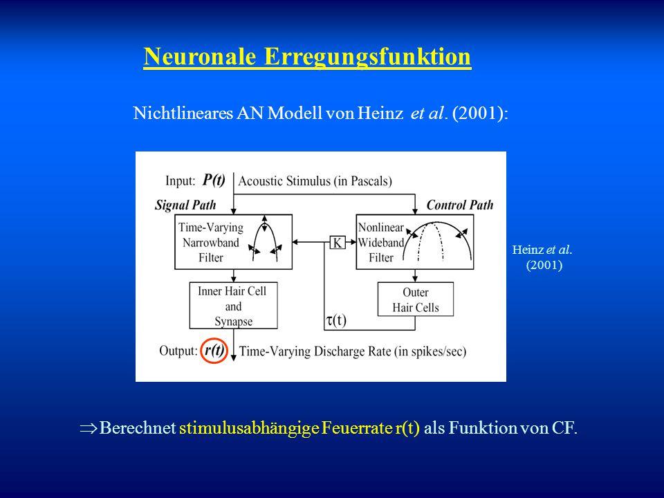 """""""Unitary response"""" im Modell: drei einzelne Antworten, die die Generatoren für die Wellen I, III, V repräsentieren. Form der peaks basiert auf physiol"""