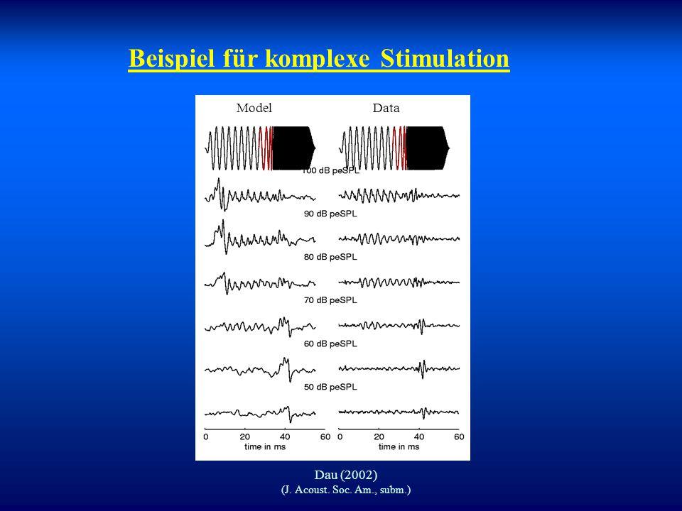 Vergleich von Simulation und Messung Dau (2002) (J. Acoust. Soc. Am., subm.) ClickChirp Model Data Model Data
