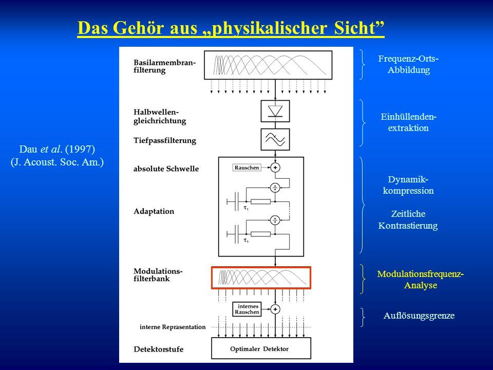 Interpretation/Anwendungen Verständnis der Verarbeitung in der Cochlea fundamental für die Interpretation der (frühen) Potenzialmuster. Modellierung e