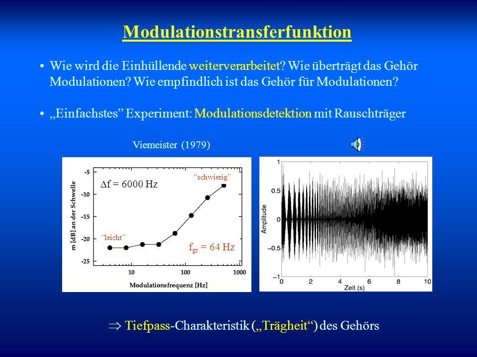 Extraktion der Einhüllenden in den Haarzellen In Out + f 1 kHz Modellierung: Pickles (1988) Feinstruktur wird abgebildet Einhüllende wird abgebildet 