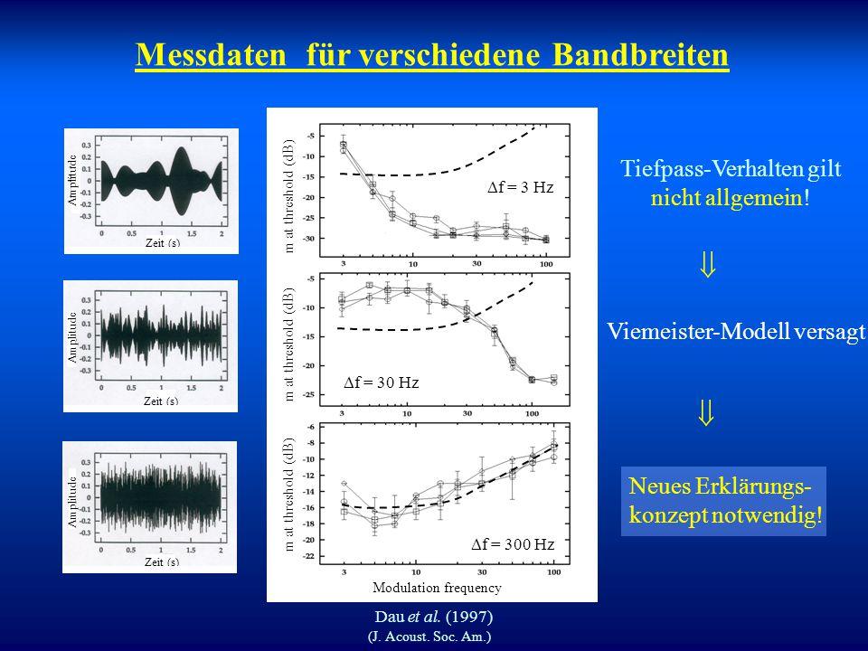 """Einhüllenden-Detektor Modell (Viemeister, 1979) Problem: Modell """"funktioniert"""" nur bei Breitbandrauschen! f gr = 64 Hz predetection filtering halfwave"""