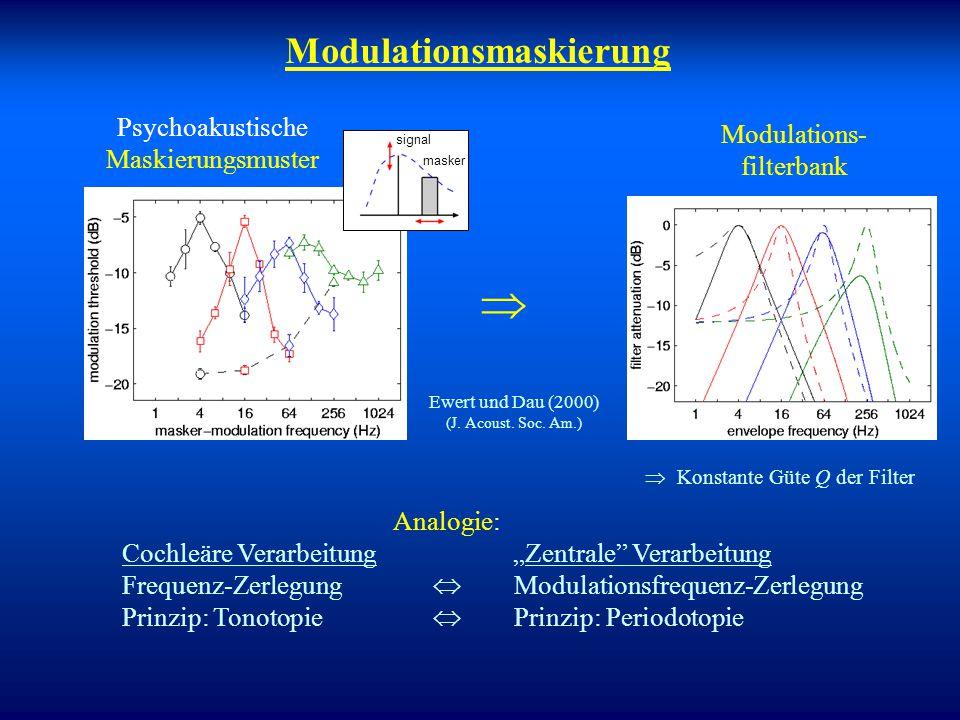 Messdaten für verschiedene Bandbreiten Neues Erklärungs- konzept notwendig!  Viemeister-Modell versagt Tiefpass-Verhalten gilt nicht allgemein!   f