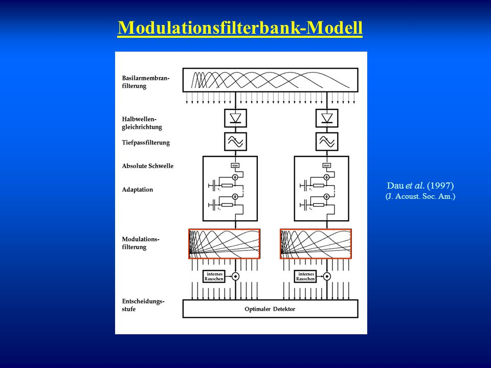 """Modulationsmaskierung Analogie: Cochleäre Verarbeitung """"Zentrale"""" Verarbeitung Frequenz-Zerlegung  Modulationsfrequenz-Zerlegung Prinzip: Tonotopie """