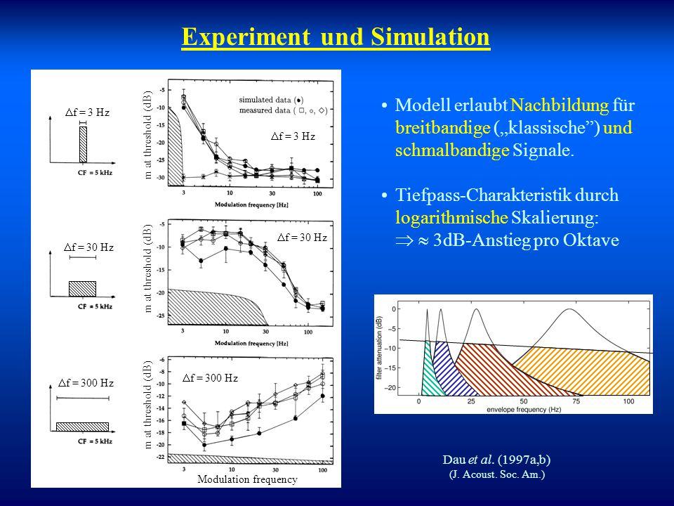 Modulationsfilterbank-Modell Dau et al. (1997) (J. Acoust. Soc. Am.)