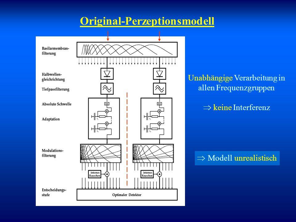 Beispiel: Interferenzen bei der Modulationswahrnehmung (MDI = Modulation detection interference) Auditorische Objektbildung Yost et al. (1989) Signal
